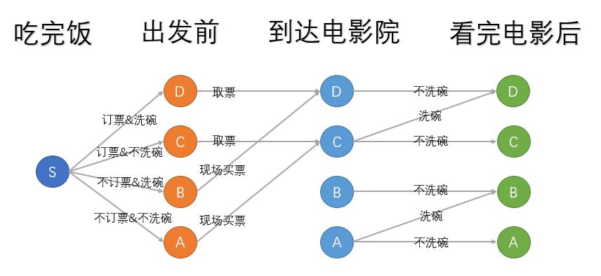 动态规划-Introduction-例子A