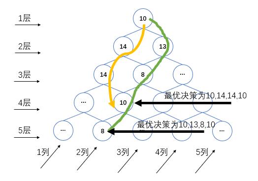 动态规划-Intro-数塔变种