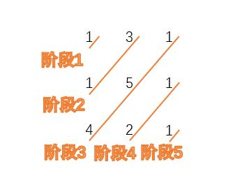 动态规划-Intro-64阶段