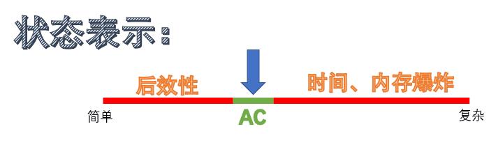 动态规划-Introduction-状态表示